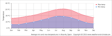 Benidorm NIE Number weather chart
