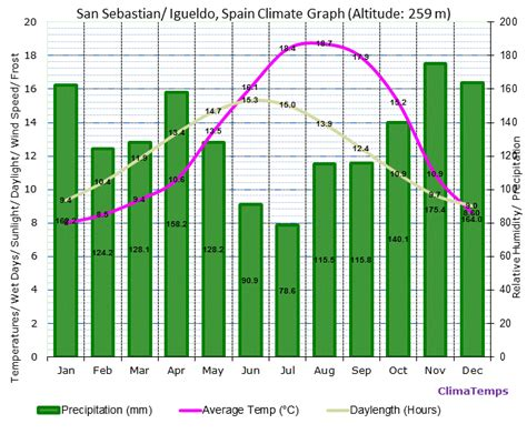NIE NUMBER WEATHER CHART SAN SEBASTIAN