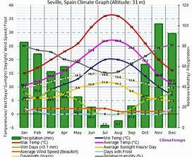 väderkarta seville