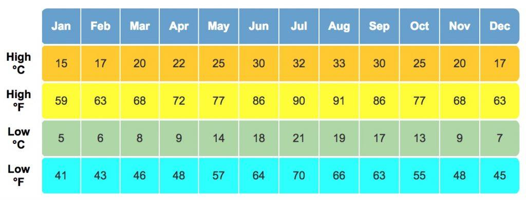 Temperatura mesatare për Murcia